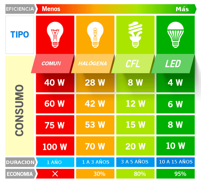 consumos de lamparas led